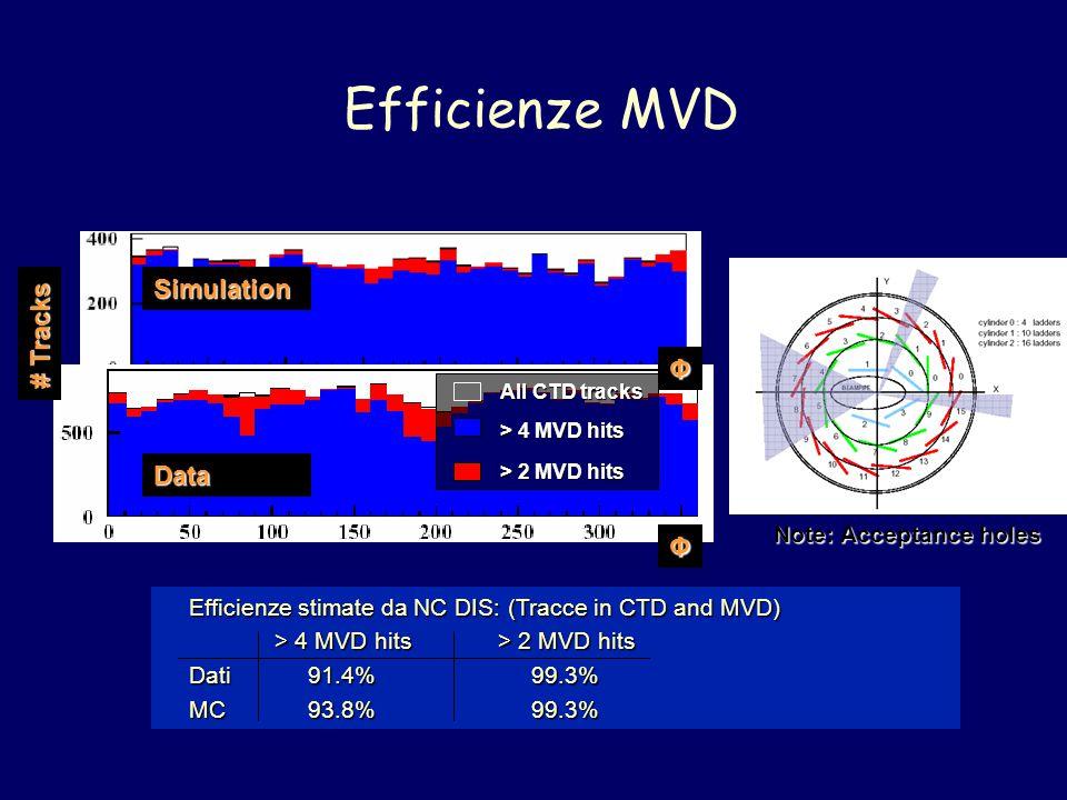 Efficienze MVD Φ Φ Simulation Data # Tracks > 4 MVD hits > 2 MVD hits All CTD tracks Note: Acceptance holes Efficienze stimate da NC DIS: (Tracce in CTD and MVD) > 4 MVD hits> 2 MVD hits Dati 91.4% 99.3% MC 93.8% 99.3%