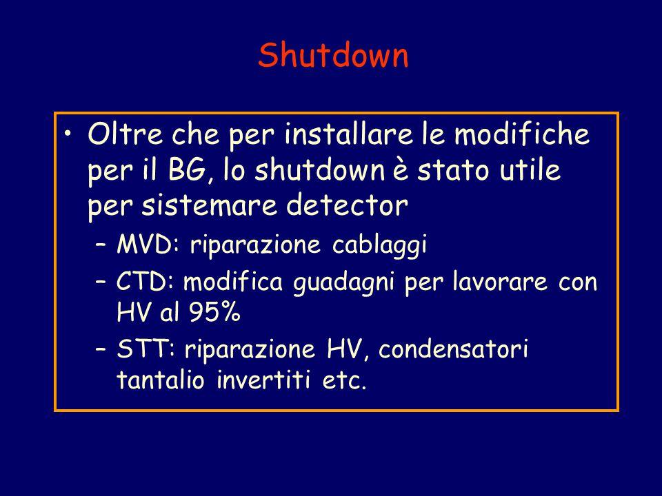 Shutdown Oltre che per installare le modifiche per il BG, lo shutdown è stato utile per sistemare detector –MVD: riparazione cablaggi –CTD: modifica guadagni per lavorare con HV al 95% –STT: riparazione HV, condensatori tantalio invertiti etc.