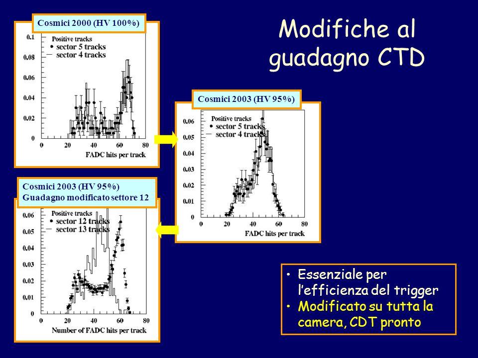Modifiche al guadagno CTD Cosmici 2000 (HV 100%)Cosmici 2003 (HV 95%) Guadagno modificato settore 12 Essenziale per l'efficienza del trigger Modificato su tutta la camera, CDT pronto