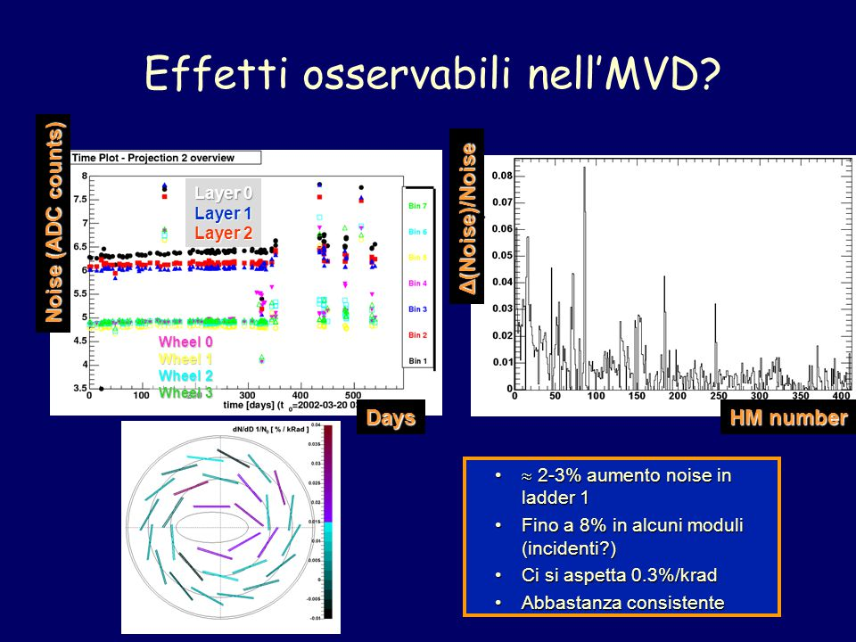 Effetti osservabili nell'MVD? Layer 0 Layer 1 Layer 2 Wheel 0 Wheel 1 Wheel 2 Wheel 3 Noise (ADC counts) Days Δ(Noise)/Noise HM number  2-3% aumento