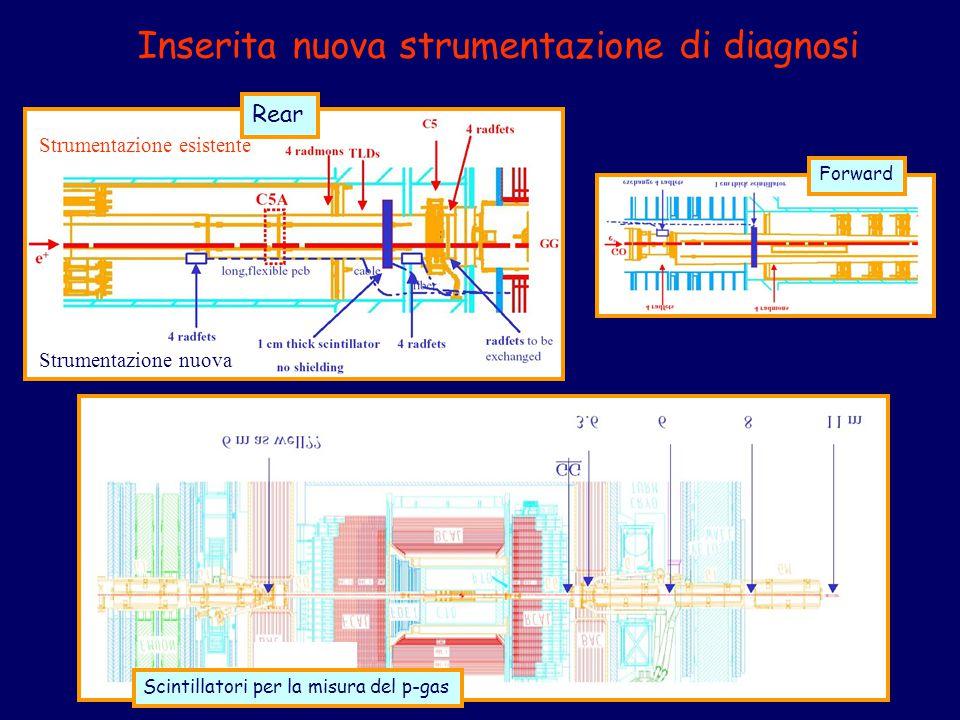 Inserita nuova strumentazione di diagnosi Strumentazione esistente Strumentazione nuova Rear Forward Scintillatori per la misura del p-gas