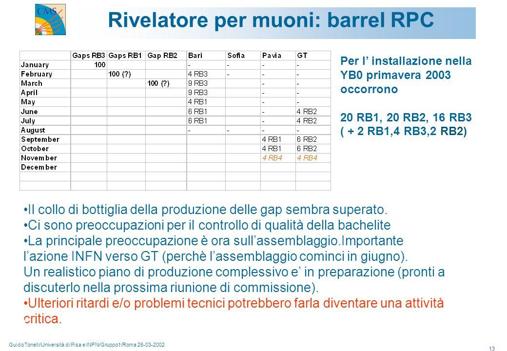 GuidoTonelli/Università di Pisa e INFN/Gruppo1/Roma 26-03-2002 13 Rivelatore per muoni: barrel RPC Il collo di bottiglia della produzione delle gap sembra superato.