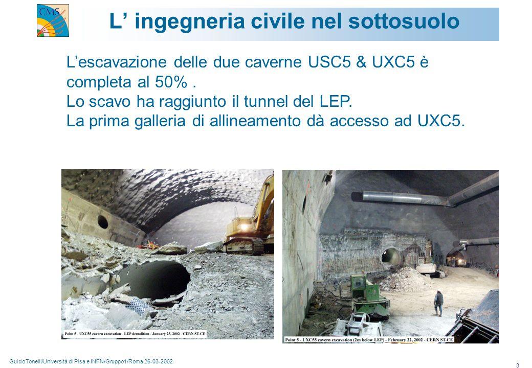GuidoTonelli/Università di Pisa e INFN/Gruppo1/Roma 26-03-2002 14 Rivelatore per muoni: endcap 432 CSC:144 Large CSC(3.4x1.5 m 2 ) 216 Small CSC (1.8x1.1 m 2 ) 72 20 o CSC (1.9x1.5 m 2 ) 360 camere ME1/2, ME1/3, ME2/1, ME2/2, ME3/1, ME3/2, (ME4/1, ME4/2-staged) FNAL; UF, UCLA 148 ME2/2 and ME3/274 IHEP-BEJING 98 ME1/2 and ME1/3 7 PNPI-ST.PETERSBURG114 ME2/1, ME3/1, (ME4/1)15 DUBNA 72 chambers ME1/118 Tutti i siti in operazione Rate tipico di produzione ~ 1-1.5 camere per sito per settimana