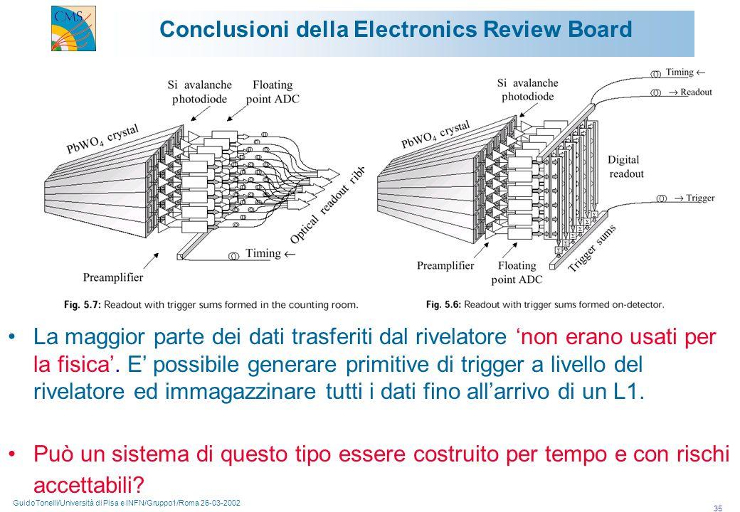 GuidoTonelli/Università di Pisa e INFN/Gruppo1/Roma 26-03-2002 35 Conclusioni della Electronics Review Board La maggior parte dei dati trasferiti dal rivelatore 'non erano usati per la fisica'.