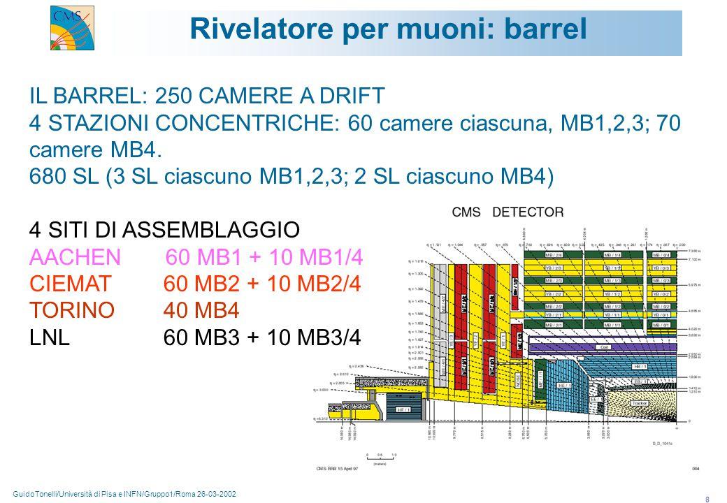 GuidoTonelli/Università di Pisa e INFN/Gruppo1/Roma 26-03-2002 19 HCAL Regione Centrale (|  | <3) : Ottone/scintillatore, lettura con WLS, granularità  η x  φ = 0.087x0.087 Regione in avanti (3<|  |< 5): Ferro/Fibre di quarzo, luce Cerenkov, granularità  η x  φ = 0.0175x0.0175 Regione centrale: barrel/end-caps Regione in avanti
