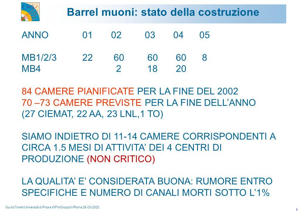 GuidoTonelli/Università di Pisa e INFN/Gruppo1/Roma 26-03-2002 9 Barrel muoni: stato della costruzione ANNO 01 02 03 04 05 MB1/2/3 22 60 60 60 8 MB4 2 18 20 84 CAMERE PIANIFICATE PER LA FINE DEL 2002 70 –73 CAMERE PREVISTE PER LA FINE DELL'ANNO (27 CIEMAT, 22 AA, 23 LNL,1 TO) SIAMO INDIETRO DI 11-14 CAMERE CORRISPONDENTI A CIRCA 1.5 MESI DI ATTIVITA' DEI 4 CENTRI DI PRODUZIONE (NON CRITICO) LA QUALITA' E' CONSIDERATA BUONA: RUMORE ENTRO SPECIFICHE E NUMERO DI CANALI MORTI SOTTO L'1%
