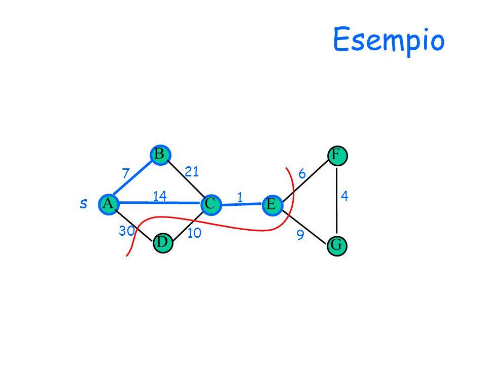 Esempio D 14 30 1 7 10 6 9 4 21 F G s A B C E