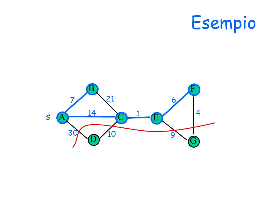 Esempio D 14 30 1 7 10 6 9 4 21 G s A B C E F