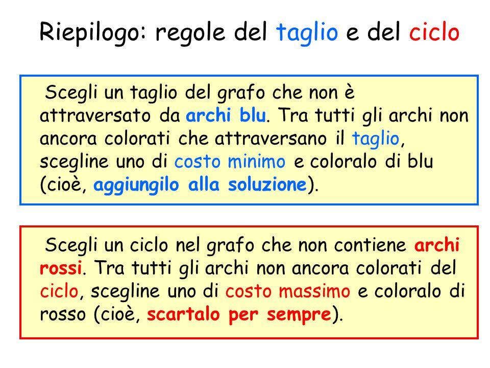 Riepilogo: regole del taglio e del ciclo Scegli un taglio del grafo che non è attraversato da archi blu. Tra tutti gli archi non ancora colorati che a