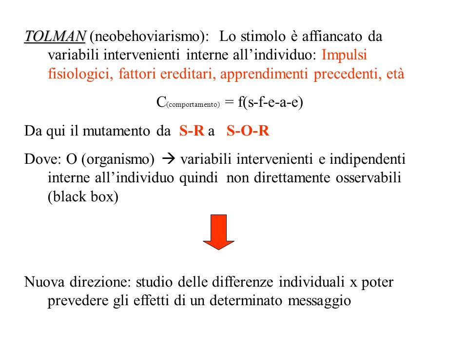 TOLMAN TOLMAN (neobehoviarismo): Lo stimolo è affiancato da variabili intervenienti interne all'individuo: Impulsi fisiologici, fattori ereditari, apprendimenti precedenti, età C (comportamento) = f(s-f-e-a-e) Da qui il mutamento da S-R a S-O-R Dove: O (organismo)  variabili intervenienti e indipendenti interne all'individuo quindi non direttamente osservabili (black box) Nuova direzione: studio delle differenze individuali x poter prevedere gli effetti di un determinato messaggio