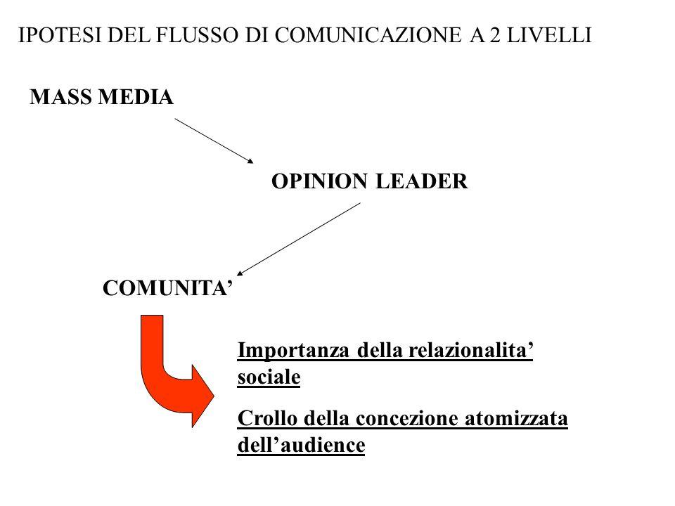 IPOTESI DEL FLUSSO DI COMUNICAZIONE A 2 LIVELLI MASS MEDIA OPINION LEADER COMUNITA' Importanza della relazionalita' sociale Crollo della concezione atomizzata dell'audience