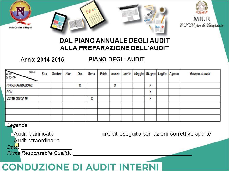 PIANO DEGLI AUDIT Anno: 2014-2015 Legenda : Audit pianificato Audit eseguito con azioni correttive aperte Audit straordinario Data: __________________