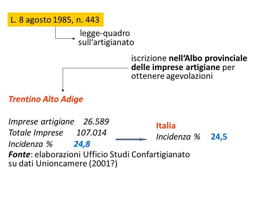 L. 8 agosto 1985, n. 443 legge-quadro sull'artigianato iscrizione nell'Albo provinciale delle imprese artigiane per ottenere agevolazioni Trentino Alt