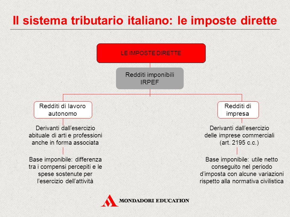 Il sistema tributario italiano: le imposte dirette Derivanti dall'esercizio abituale di arti e professioni anche in forma associata Redditi imponibili