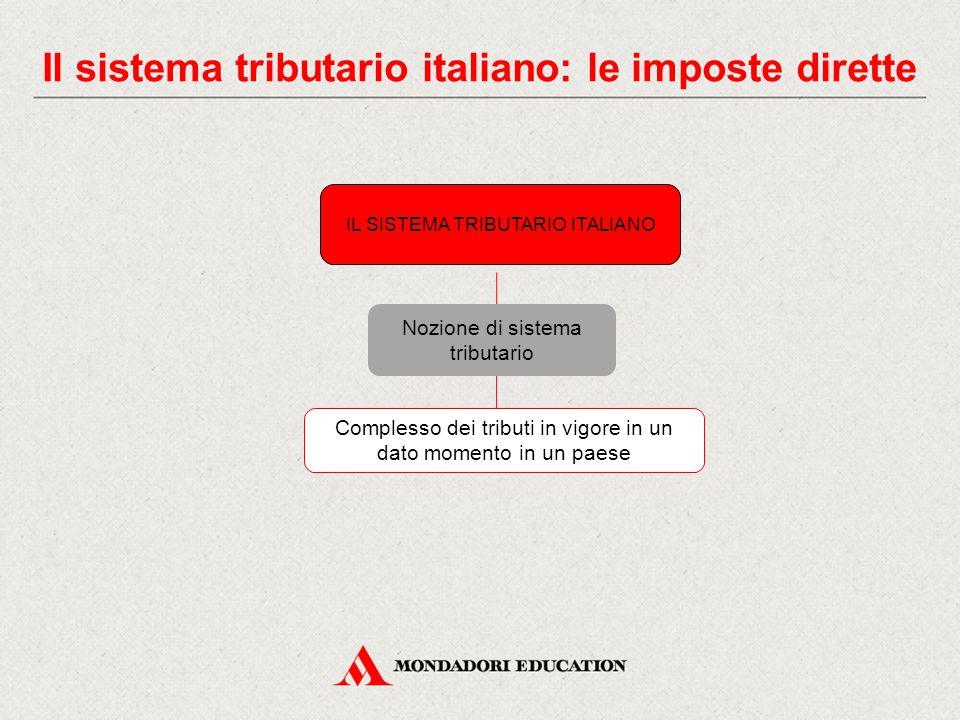 Il sistema tributario italiano: le imposte dirette IL SISTEMA TRIBUTARIO ITALIANO Nozione di sistema tributario Complesso dei tributi in vigore in un