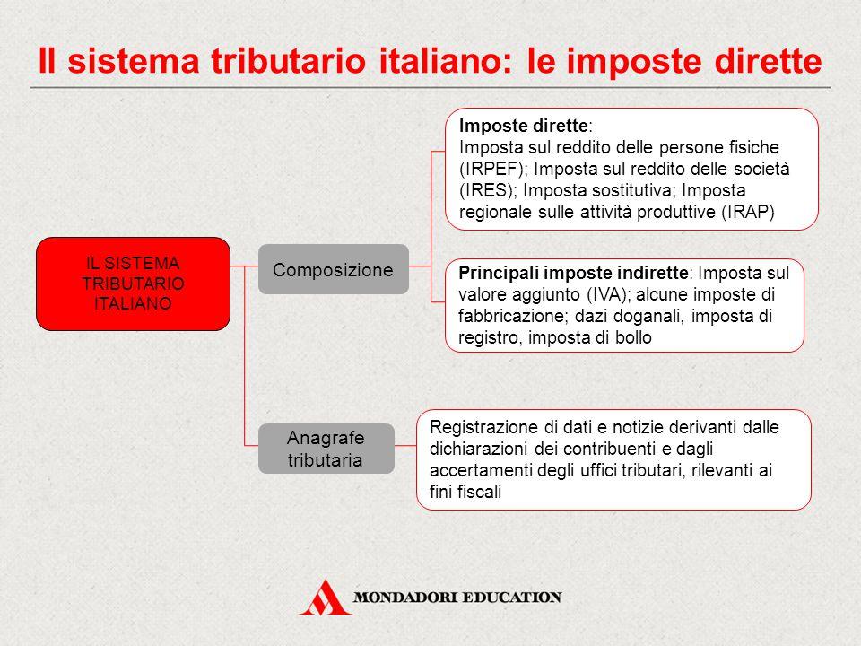 Il sistema tributario italiano: le imposte dirette Composizione Imposte dirette: Imposta sul reddito delle persone fisiche (IRPEF); Imposta sul reddit