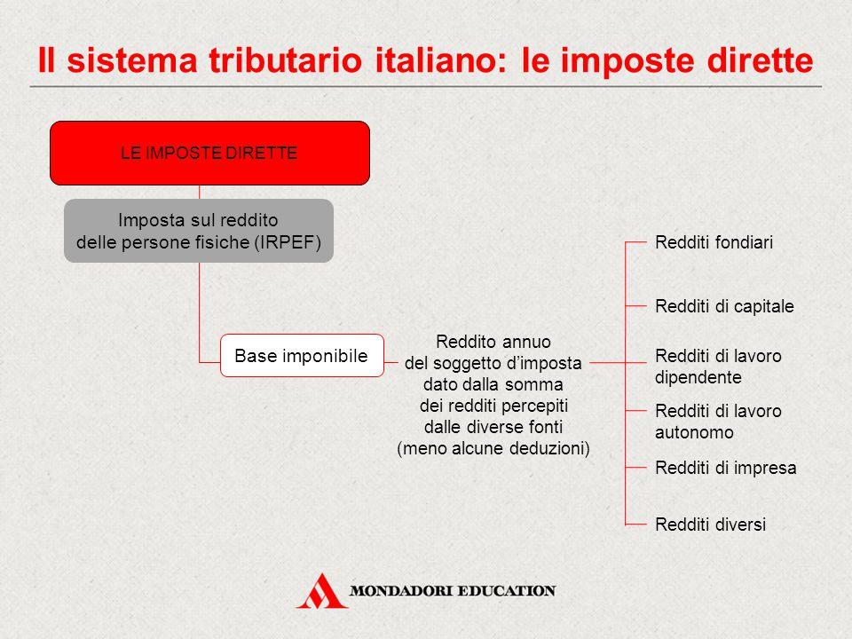 Il sistema tributario italiano: le imposte dirette LE IMPOSTE DIRETTE Imposta sul reddito delle persone fisiche (IRPEF) Base imponibile Reddito annuo