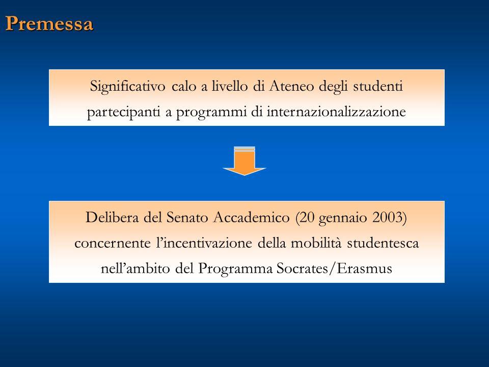 Premessa Significativo calo a livello di Ateneo degli studenti partecipanti a programmi di internazionalizzazione Delibera del Senato Accademico (20 gennaio 2003) concernente l'incentivazione della mobilità studentesca nell'ambito del Programma Socrates/Erasmus