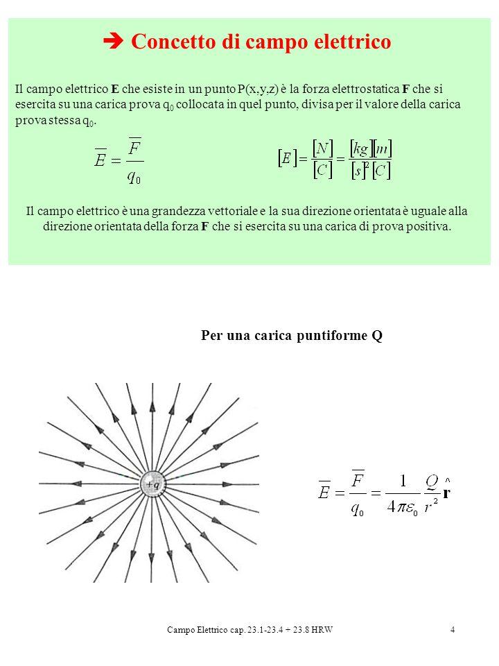 4  Concetto di campo elettrico Il campo elettrico E che esiste in un punto P(x,y,z) è la forza elettrostatica F che si esercita su una carica prova q