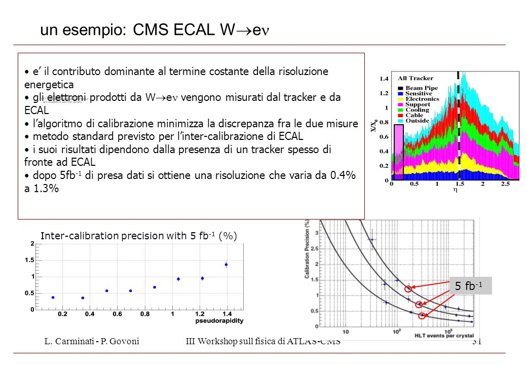 L. Carminati - P. GovoniIII Workshop sull fisica di ATLAS-CMS31 un esempio: CMS ECAL W  e 5 fb -1 Inter-calibration precision with 5 fb -1 (%) e' il