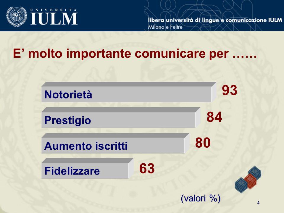4 Notorietà 93 Aumento iscritti 80 Fidelizzare 63 (valori %) E' molto importante comunicare per …… Prestigio 84