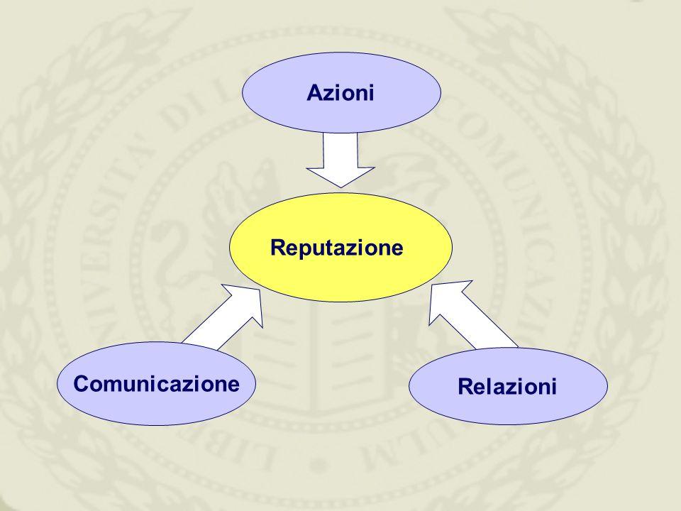 Reputazione Azioni Relazioni Comunicazione