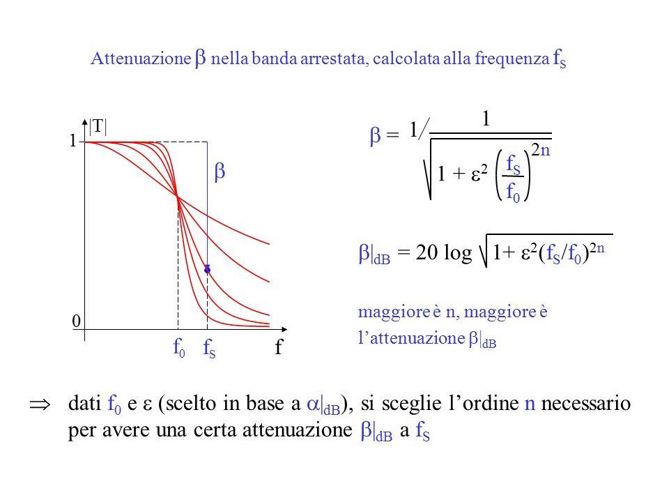 Attenuazione  nella banda arrestata, calcolata alla frequenza f S |T| 1 0 f f0f0  fSfS  = 1 1 +  2 1  | dB  = 20 log1+  2 (f S /f 0 ) 2n maggiore è n, maggiore è l'attenuazione  | dB  dati f 0 e  (scelto in base a  | dB ), si sceglie l'ordine n necessario per avere una certa attenuazione  | dB a f S fSfS ff 2n2n