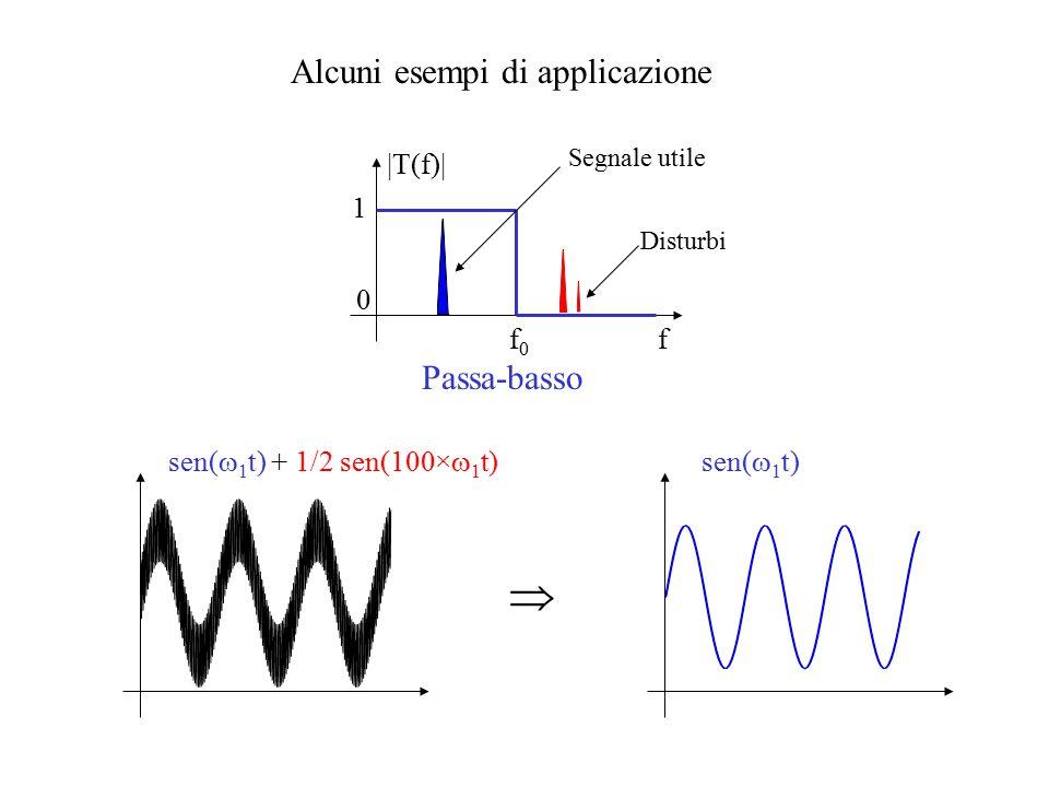 Alcuni esempi di applicazione f |T(f)| f0f0 1 0 Passa-basso Segnale utile Disturbi  sen(  1 t) + 1/2 sen(100×  1 t)sen(  1 t)