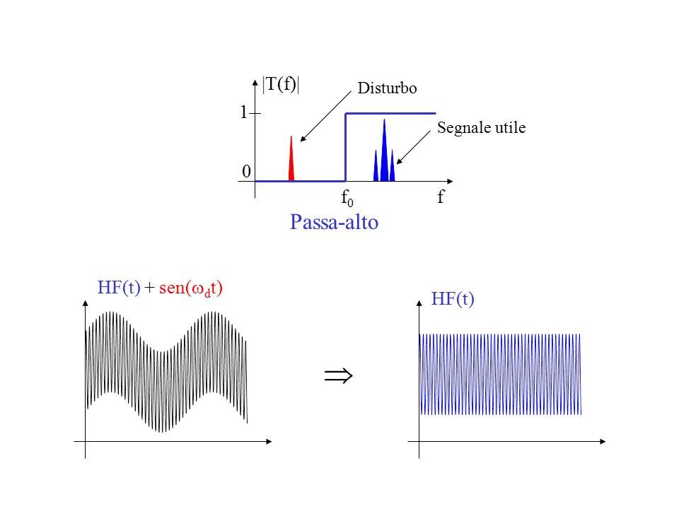 f |T(f)| f0f0 1 0 Passa-alto Segnale utile Disturbo HF(t) HF(t) + sen(  d t) 