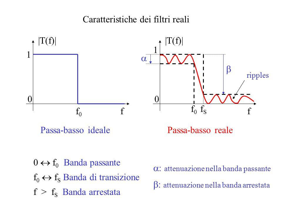 Caratteristiche dei filtri reali f |T(f)| f0f0 1 0 Passa-basso ideale f |T(f)| f0f0 1 0 Passa-basso reale fSfS   0  f 0 Banda passante f 0  f S Banda di transizione f > f S Banda arrestata  attenuazione nella banda passante  attenuazione nella banda arrestata ripples