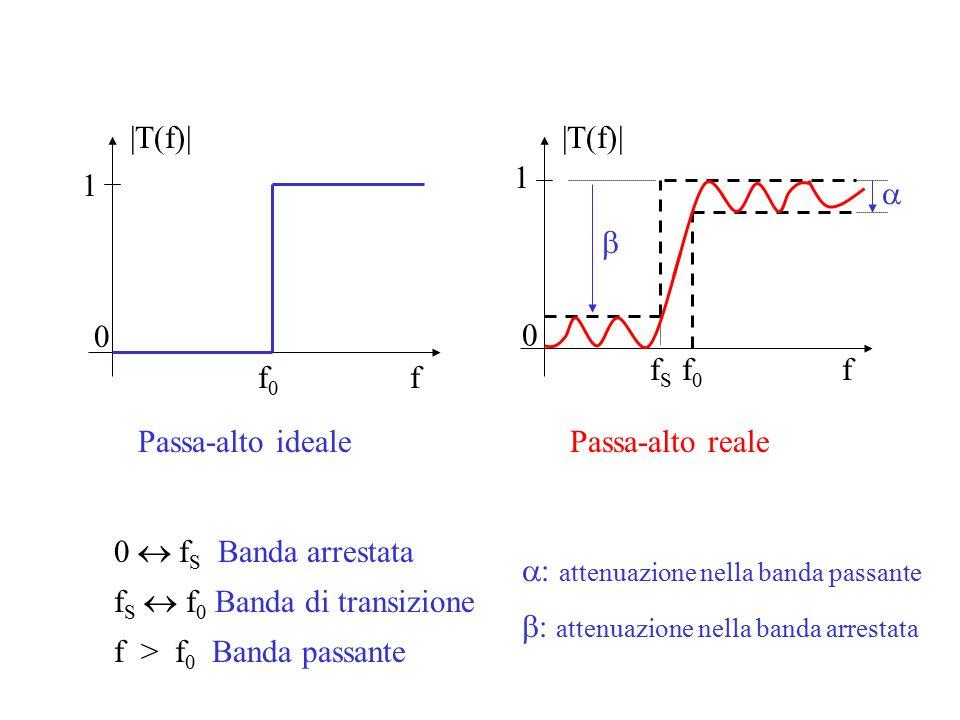 f |T(f)| f0f0 1 0 Passa-alto ideale f |T(f)| fSfS 1 Passa-alto reale f0f0 0   0  f S Banda arrestata f S  f 0 Banda di transizione f > f 0 Banda passante  attenuazione nella banda passante  attenuazione nella banda arrestata