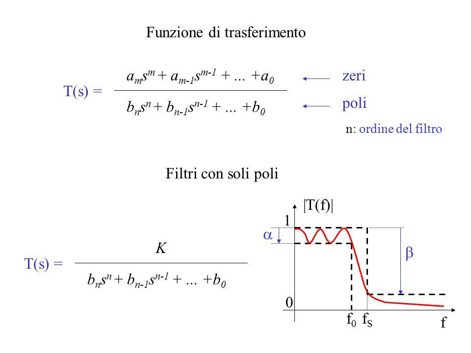 Funzione di trasferimento T(s) = a m s m + a m-1 s m-1 +... +a 0 b n s n + b n-1 s n-1 +... +b 0 n: ordine del filtro zeri poli Filtri con soli poli T