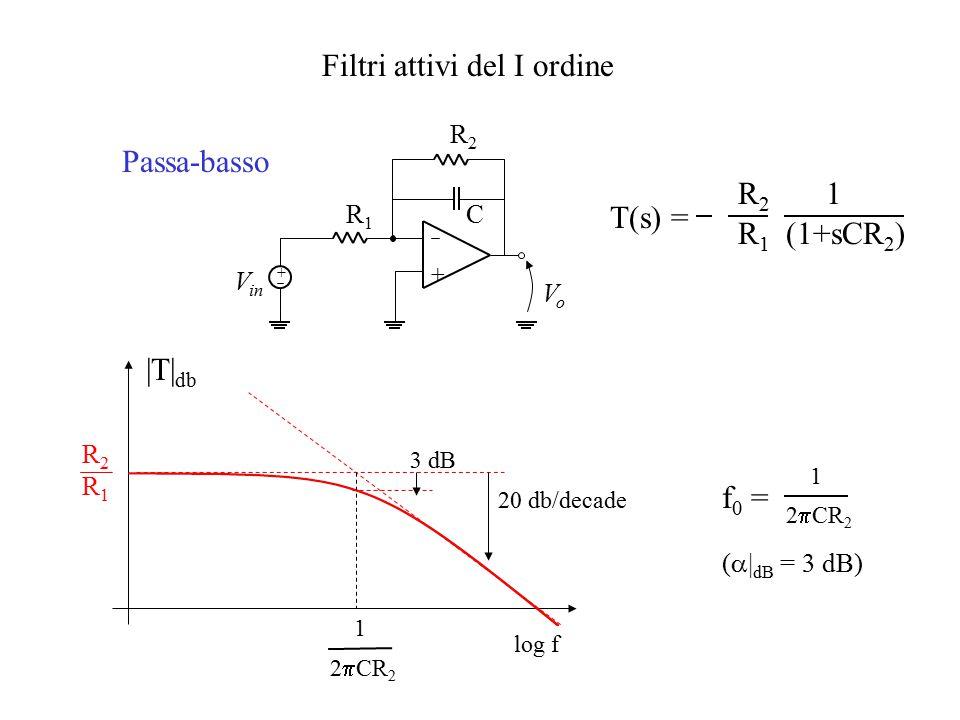 Filtri attivi del I ordine + + R1R1 C V in VoVo R2R2 |T| db 20 db/decade R2R2 R1R1 log f 3 dB Passa-basso 1 2  CR 2 f 0 = (  | dB = 3 dB) T(s) = R2R2 R1R1 1 (1+sCR 2 ) 1 2  CR 2