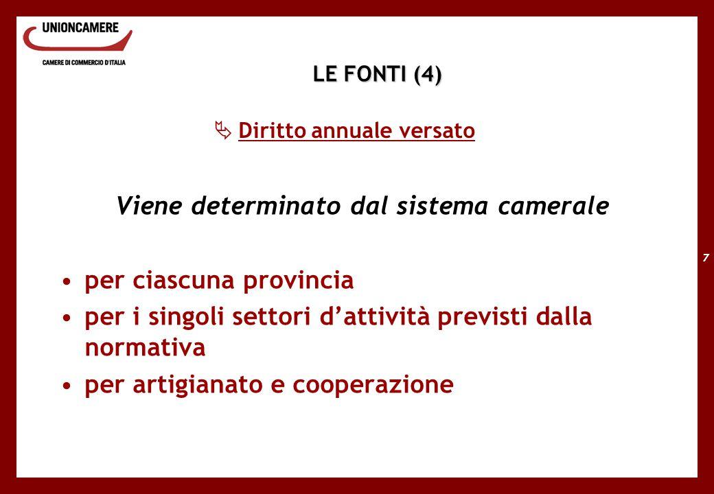 7  Diritto annuale versato LE FONTI (4) Viene determinato dal sistema camerale per ciascuna provincia per i singoli settori d'attività previsti dalla normativa per artigianato e cooperazione