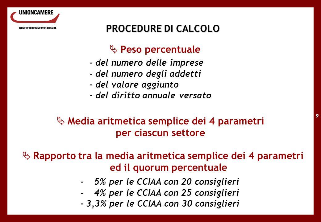 9 PROCEDURE DI CALCOLO  Peso percentuale -del numero delle imprese -del numero degli addetti -del valore aggiunto -del diritto annuale versato  Media aritmetica semplice dei 4 parametri per ciascun settore  Rapporto tra la media aritmetica semplice dei 4 parametri ed il quorum percentuale - 5% per le CCIAA con 20 consiglieri - 4% per le CCIAA con 25 consiglieri -3,3% per le CCIAA con 30 consiglieri