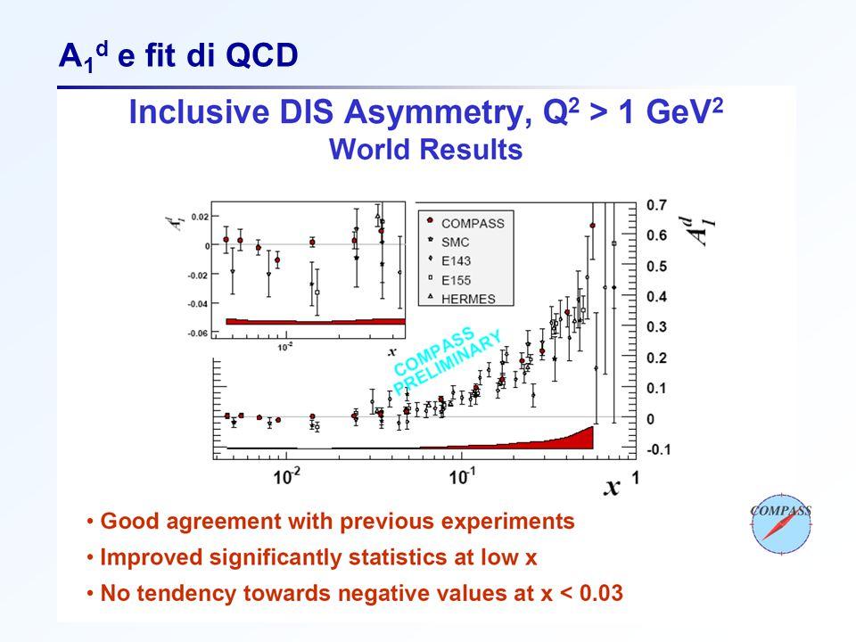 F. BradamanteCSN1, 18 settembre 2006 A 1 d e fit di QCD