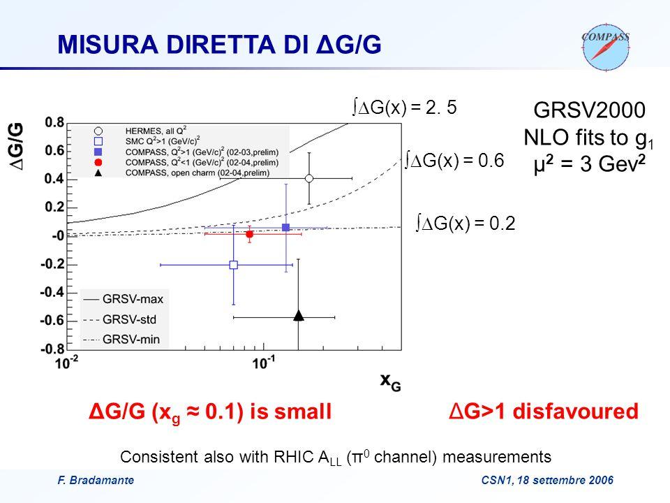 F. BradamanteCSN1, 18 settembre 2006 GRSV2000 NLO fits to g 1 μ 2 = 3 Gev 2 ΔG/G (x g ≈ 0.1) is small ΔG>1 disfavoured MISURA DIRETTA DI ΔG/G ∫  G(x)