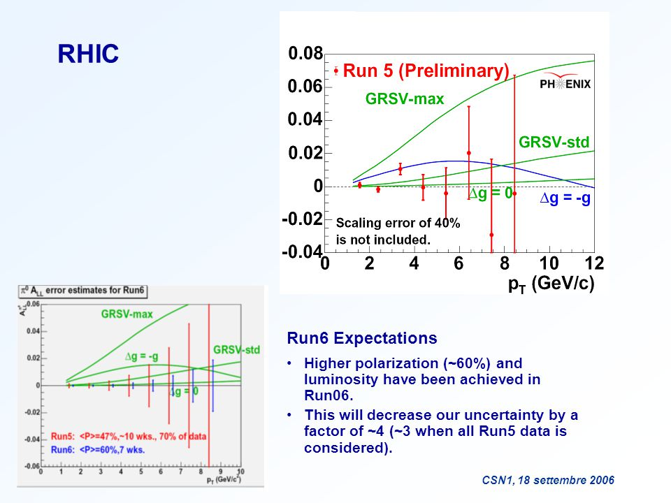 F. BradamanteCSN1, 18 settembre 2006 RHIC Run6 Expectations Higher polarization (~60%) and luminosity have been achieved in Run06. This will decrease