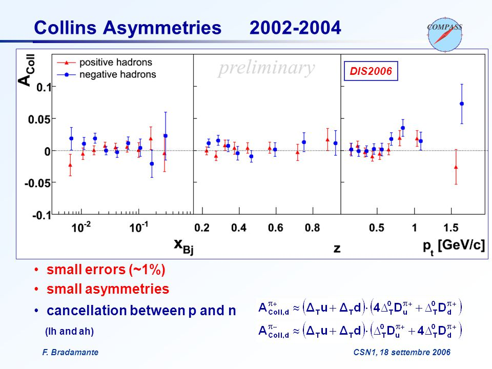 F. BradamanteCSN1, 18 settembre 2006 DIS2006 Collins Asymmetries 2002-2004 small errors (~1%) small asymmetries cancellation between p and n (lh and a