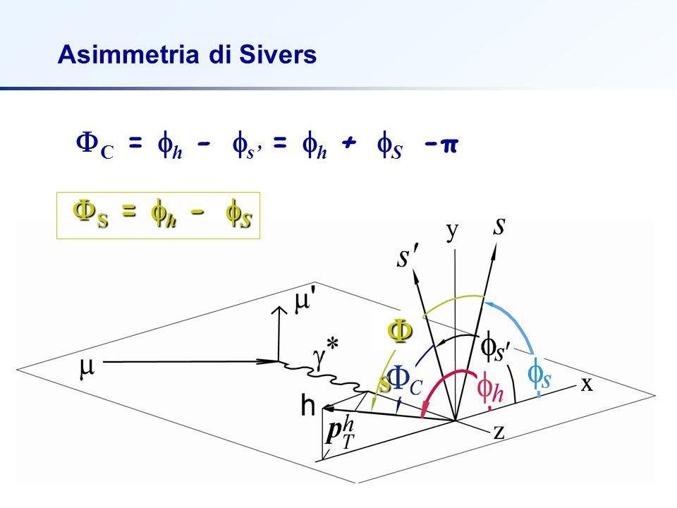 F. BradamanteCSN1, 18 settembre 2006 Asimmetria di Sivers   C =  h -  s' =  h +  S -π SSSS   S =  h -  S