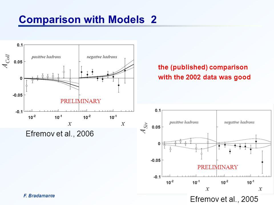 F. BradamanteCSN1, 18 settembre 2006 Comparison with Models 2 Efremov et al., 2006 Efremov et al., 2005 the (published) comparison with the 2002 data
