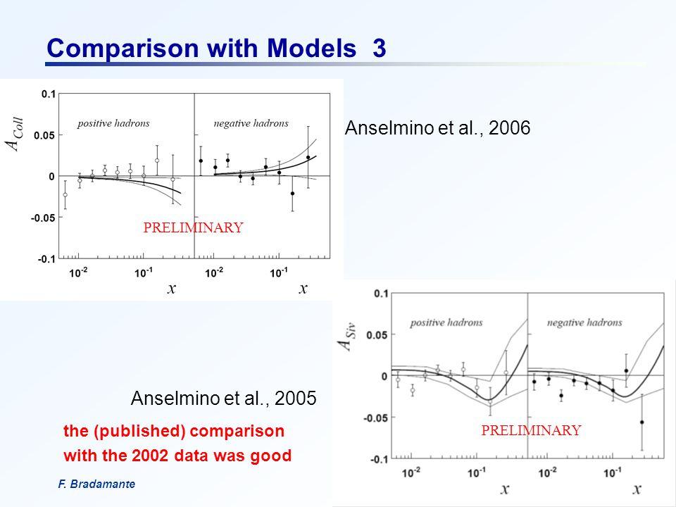 F. BradamanteCSN1, 18 settembre 2006 Comparison with Models 3 Anselmino et al., 2006 Anselmino et al., 2005 the (published) comparison with the 2002 d