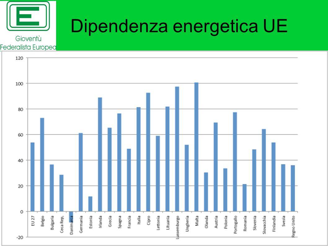 Dipendenza energetica UE