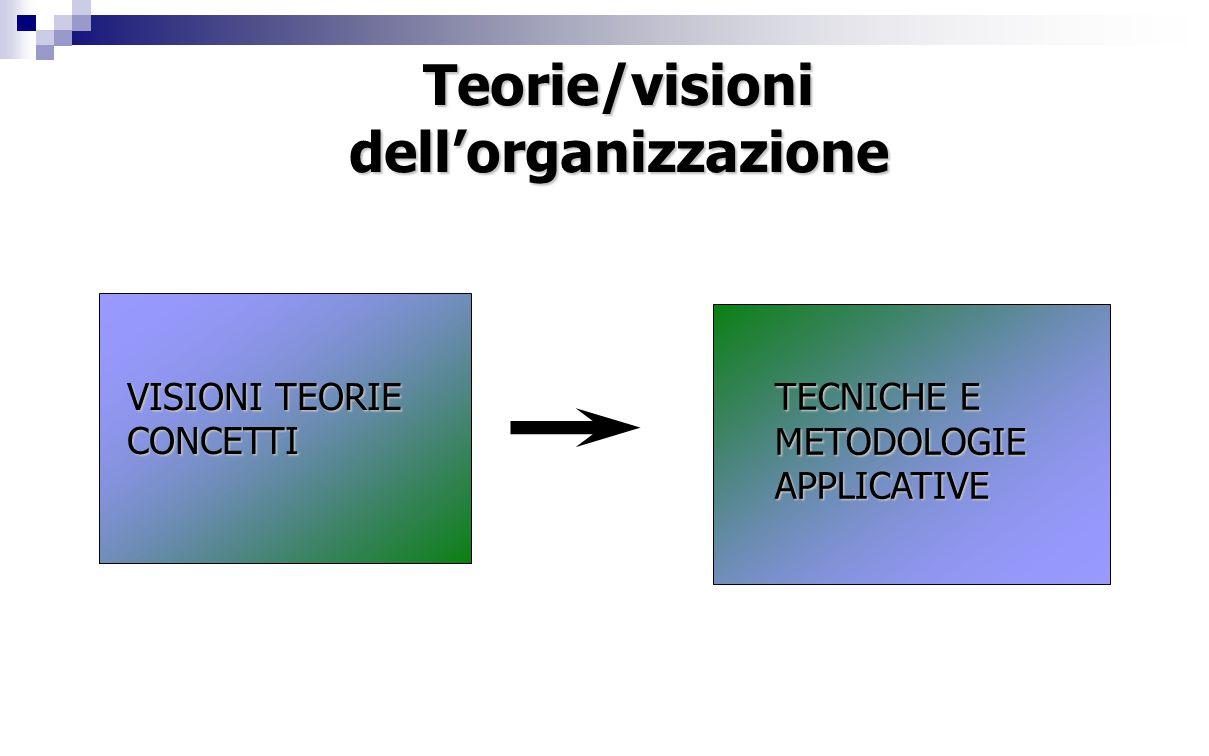 Teorie/visionidell'organizzazione VISIONI TEORIE CONCETTI TECNICHE E METODOLOGIEAPPLICATIVE