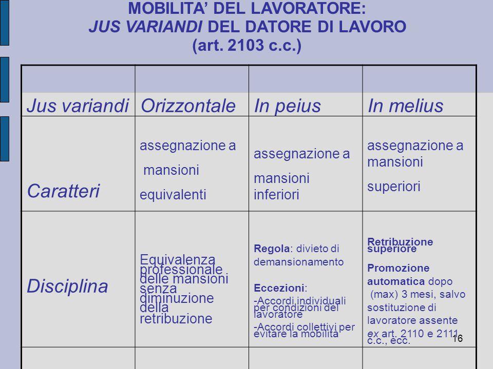 16 MOBILITA' DEL LAVORATORE: JUS VARIANDI DEL DATORE DI LAVORO (art. 2103 c.c.) Jus variandiOrizzontaleIn peiusIn melius Caratteri assegnazione a mans