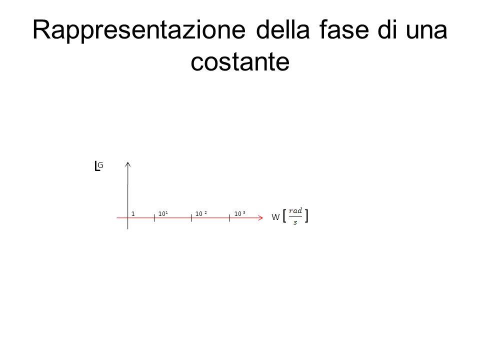 Rappresentazione della fase di una costante W [ ] 1 10 1 10 2 10 3 L G