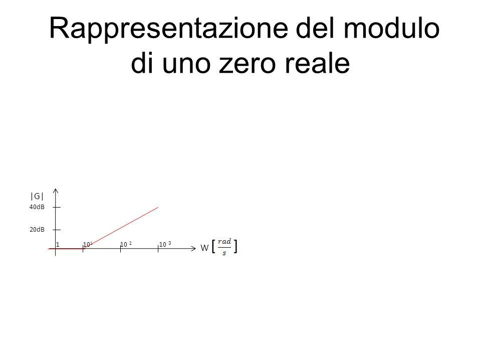 Rappresentazione del modulo di uno zero reale 20dB |G| W [ ] 1 10 1 10 2 10 3 40dB
