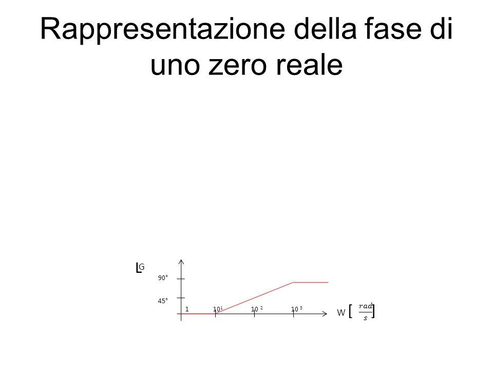 Rappresentazione della fase di uno zero reale L G W [ ] 1 10 1 10 2 10 3 45° 90°