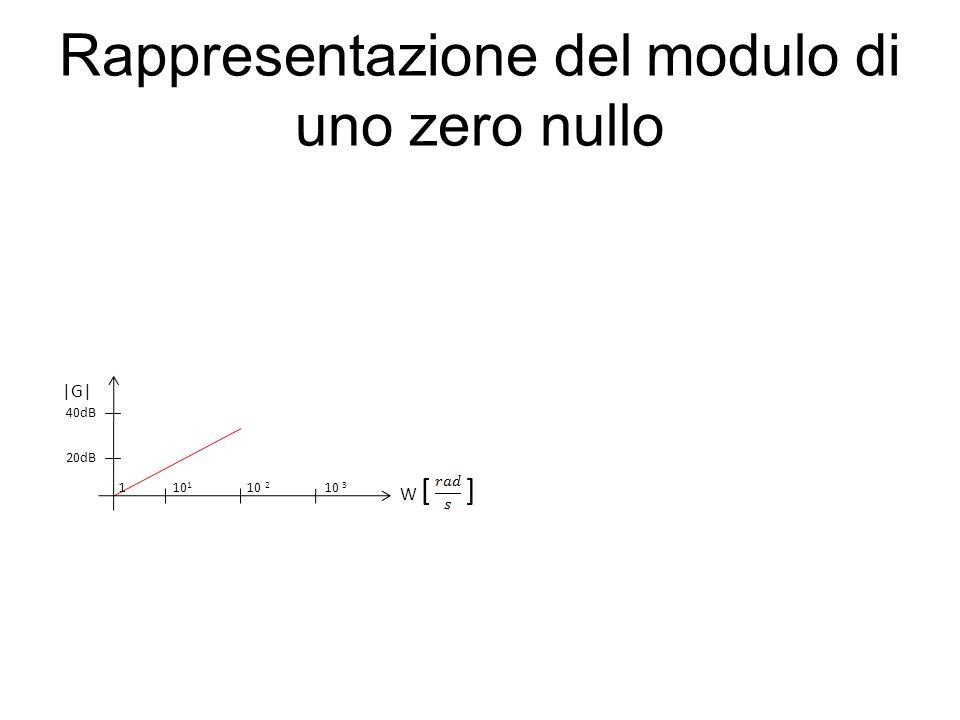 Rappresentazione del modulo di uno zero nullo 20dB |G| W [ ] 1 10 1 10 2 10 3 40dB