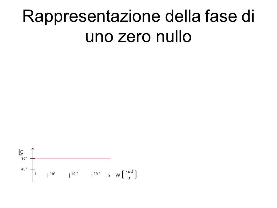Rappresentazione della fase di uno zero nullo L G W [ ] 1 10 1 10 2 10 3 45° 90°